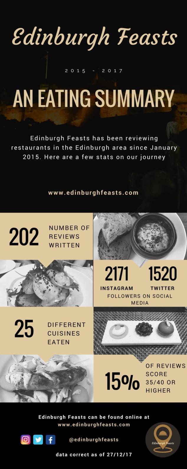 Edinburgh Feasts Infographic 2015-2017